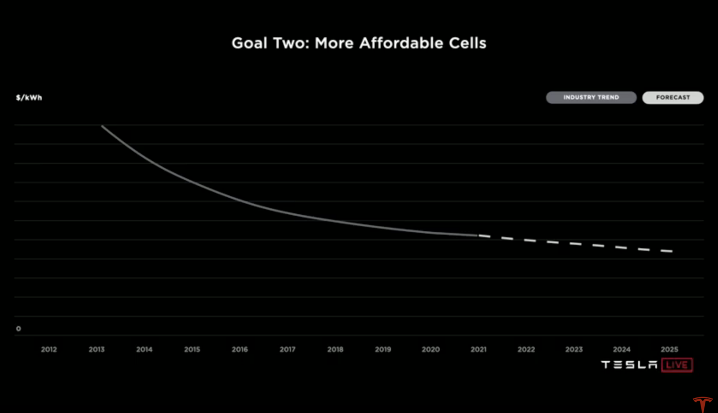 Tesla battery cell cost