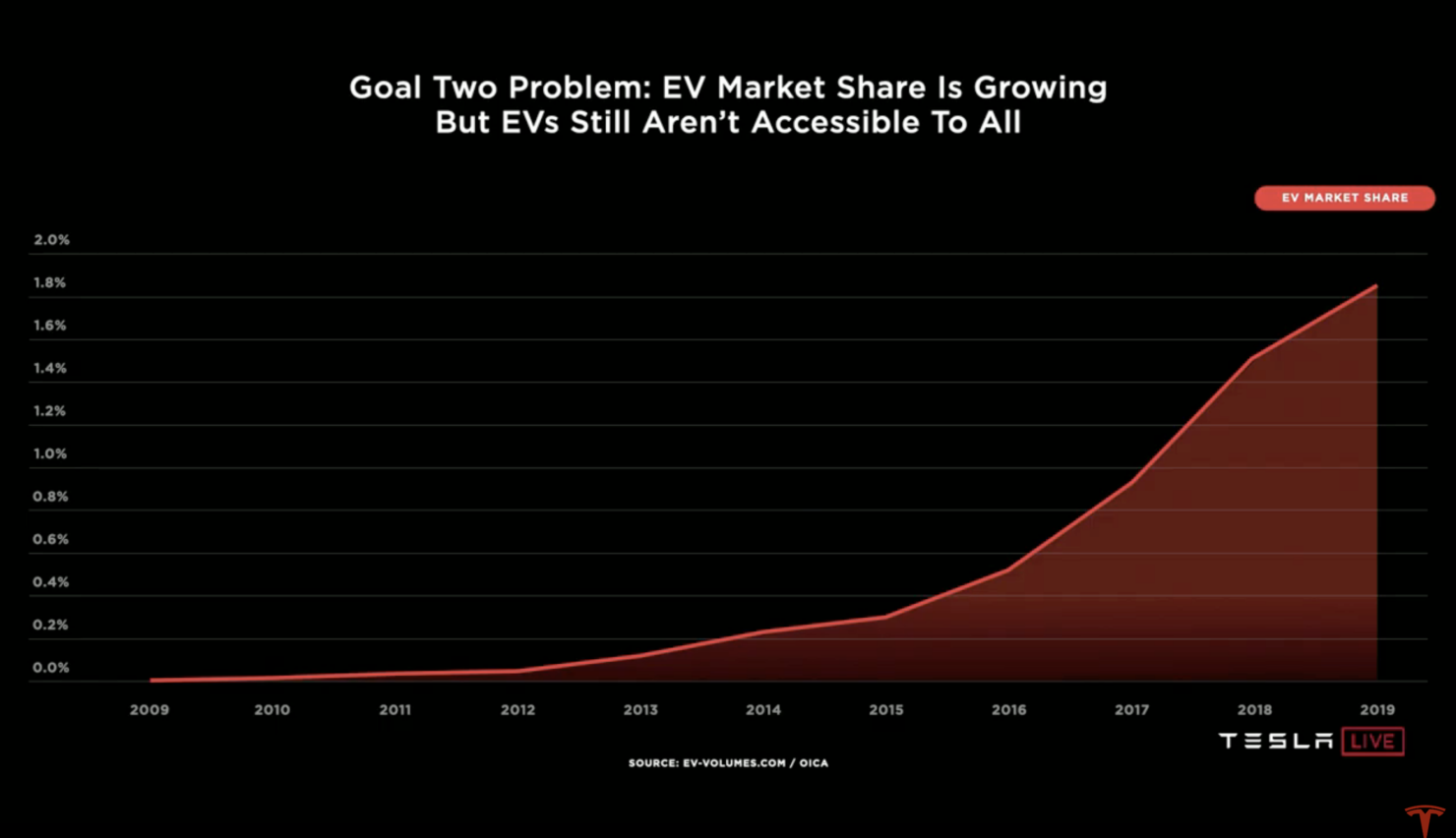 Tesla battery cell production