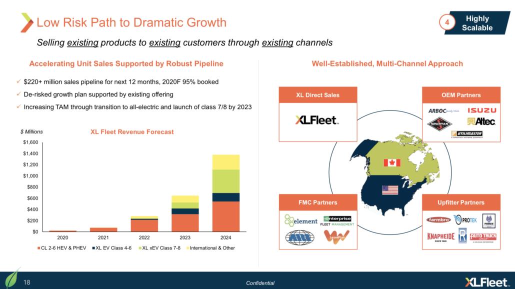 XL Fleet revenue projection
