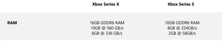 Id Software Devs Express Their Concerns Over The Xbox Series S Hardware Specs Memory Situation Not Easy To Compensate
