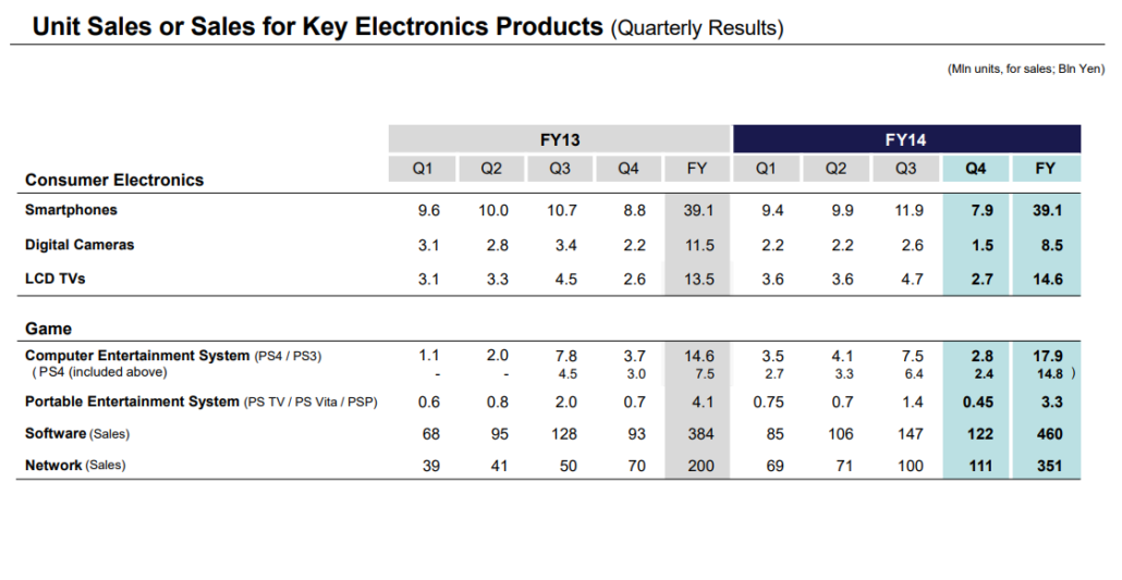 Sony shipped 7.5 million PS4 units before April 2014 and another 14.8 million before April 2015