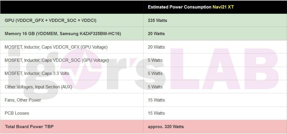 AMD Radeon RX 6000 Graphics Cards_Radeon RX 6900 XT_Big Navi GPU_Navi 21 XT Power Consumption