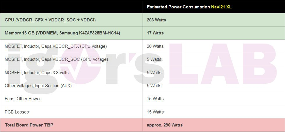 AMD Radeon RX 6900 Series reference TBP figures with Navi 21 XL GPU (Image Credits: Igor's Lab)