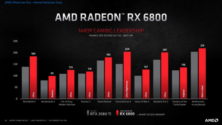 amd-radeon-rx-6000-series-graphics-cards_rdna-2-big-navi-gpu_radeon-rx-6800_3