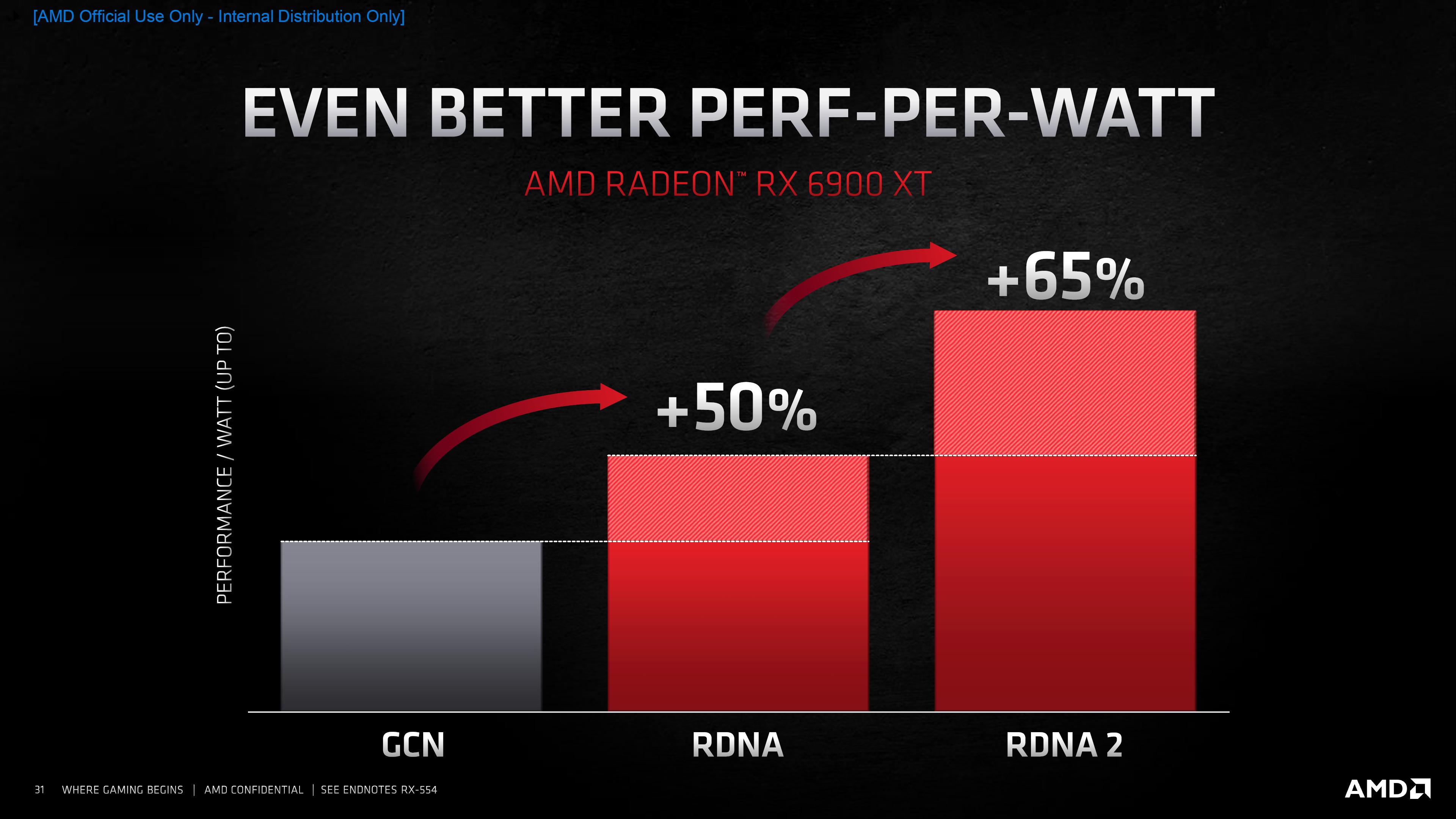"""AMD Radeon RX 6900 XT Placa de vídeo """"Big Navi"""" carro-chefe: lançada por US $ 999 - concorrente da GeForce RTX 3090 com apenas 300 W 2"""