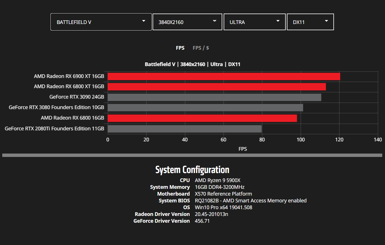amd-radeon-rx-6900-xt-rx-6800-xt-rx-6800-rdna-2-graphics-card-benchmarks_4k_battlefield-v