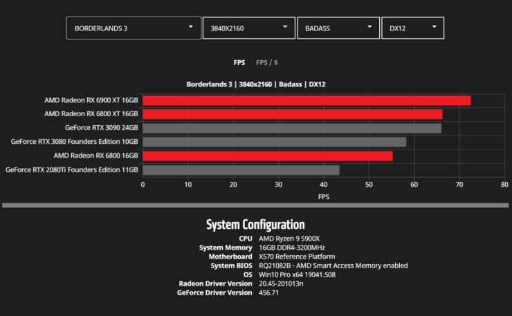 amd-radeon-rx-6900-xt-rx-6800-xt-rx-6800-rdna-2-graphics-card-benchmarks_4k_borderlands-3
