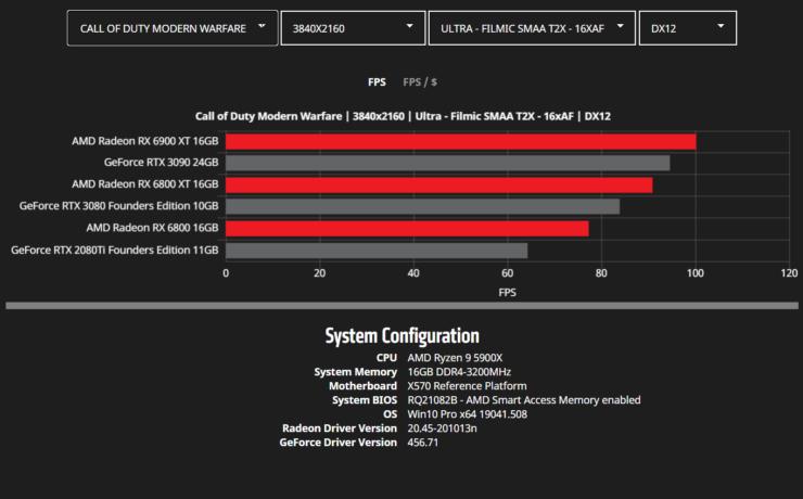 amd-radeon-rx-6900-xt-rx-6800-xt-rx-6800-rdna-2-graphics-card-benchmarks_4k_cod-mw