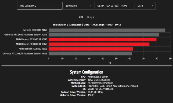 amd-radeon-rx-6900-xt-rx-6800-xt-rx-6800-rdna-2-graphics-card-benchmarks_4k_division-2