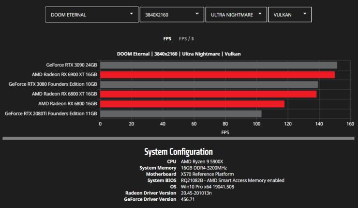 amd-radeon-rx-6900-xt-rx-6800-xt-rx-6800-rdna-2-graphics-card-benchmarks_4k_doom-eternal