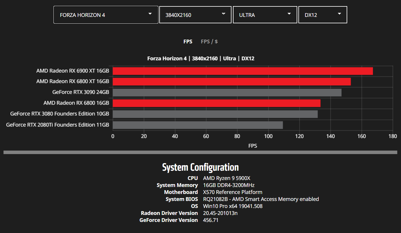 amd-radeon-rx-6900-xt-rx-6800-xt-rx-6800-rdna-2-graphics-card-benchmarks_4k_forza-horizon-4