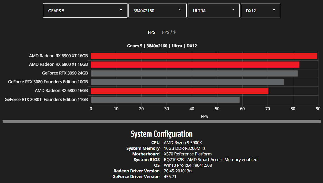 amd-radeon-rx-6900-xt-rx-6800-xt-rx-6800-rdna-2-graphics-card-benchmarks_4k_gears-5