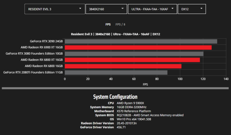 amd-radeon-rx-6900-xt-rx-6800-xt-rx-6800-rdna-2-graphics-card-benchmarks_4k_resident-evil-3