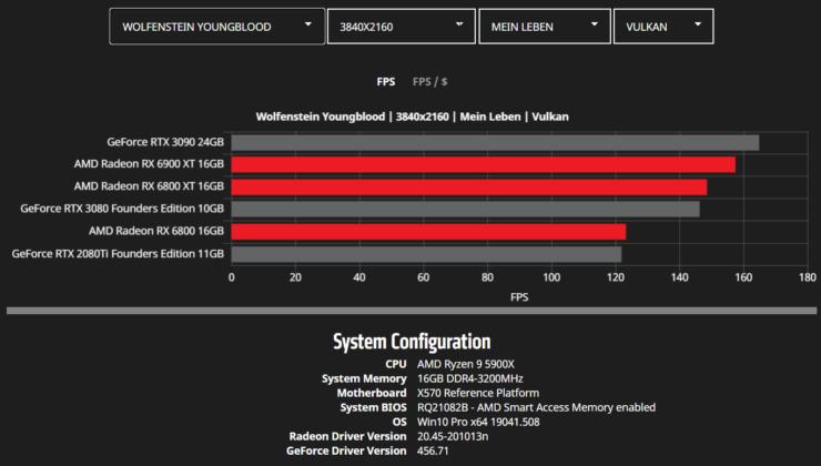 amd-radeon-rx-6900-xt-rx-6800-xt-rx-6800-rdna-2-graphics-card-benchmarks_4k_wolfenstein