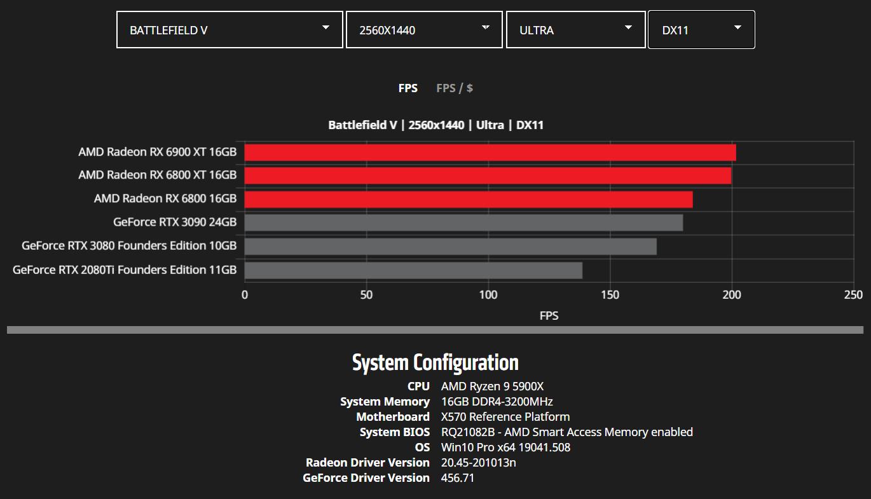 amd-radeon-rx-6900-xt-rx-6800-xt-rx-6800-rdna-2-graphics-card-benchmarks_wqhd_battlefield-v