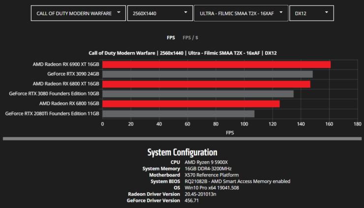 amd-radeon-rx-6900-xt-rx-6800-xt-rx-6800-rdna-2-graphics-card-benchmarks_wqhd_cod-mw
