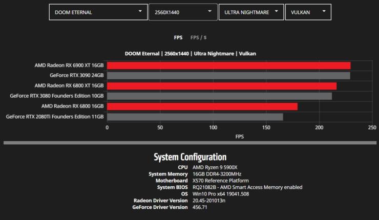 amd-radeon-rx-6900-xt-rx-6800-xt-rx-6800-rdna-2-graphics-card-benchmarks_wqhd_doom-eternal