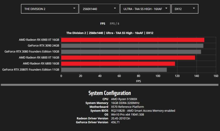 amd-radeon-rx-6900-xt-rx-6800-xt-rx-6800-rdna-2-graphics-card-benchmarks_wqhd_divison-2