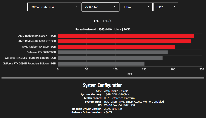 amd-radeon-rx-6900-xt-rx-6800-xt-rx-6800-rdna-2-graphics-card-benchmarks_wqhd_forza-horizon-4
