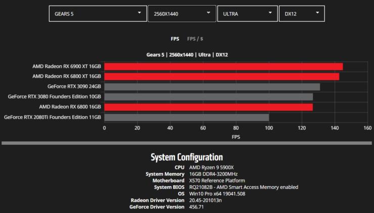 amd-radeon-rx-6900-xt-rx-6800-xt-rx-6800-rdna-2-graphics-card-benchmarks_wqhd_gears-5