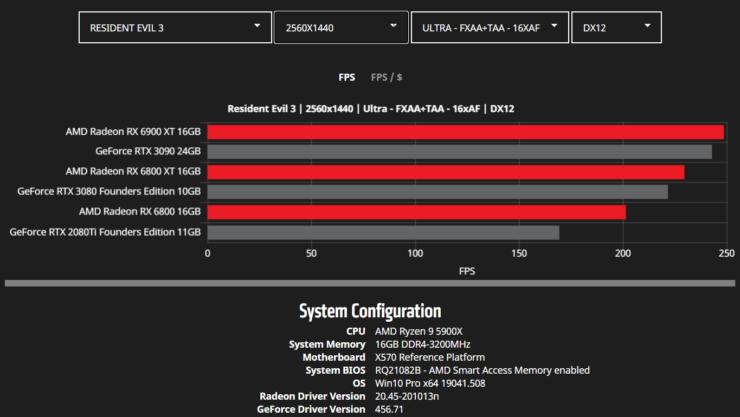 amd-radeon-rx-6900-xt-rx-6800-xt-rx-6800-rdna-2-graphics-card-benchmarks_wqhd_resident-evil-3