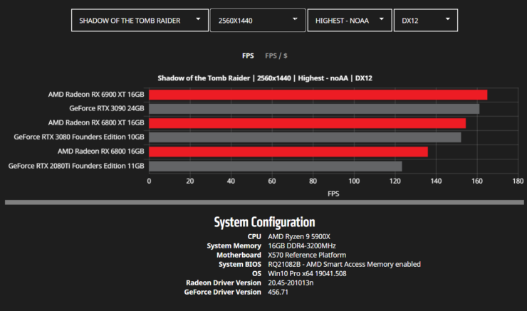 amd-radeon-rx-6900-xt-rx-6800-xt-rx-6800-rdna-2-graphics-card-benchmarks_wqhd_shadow-of-the-tomb-raider