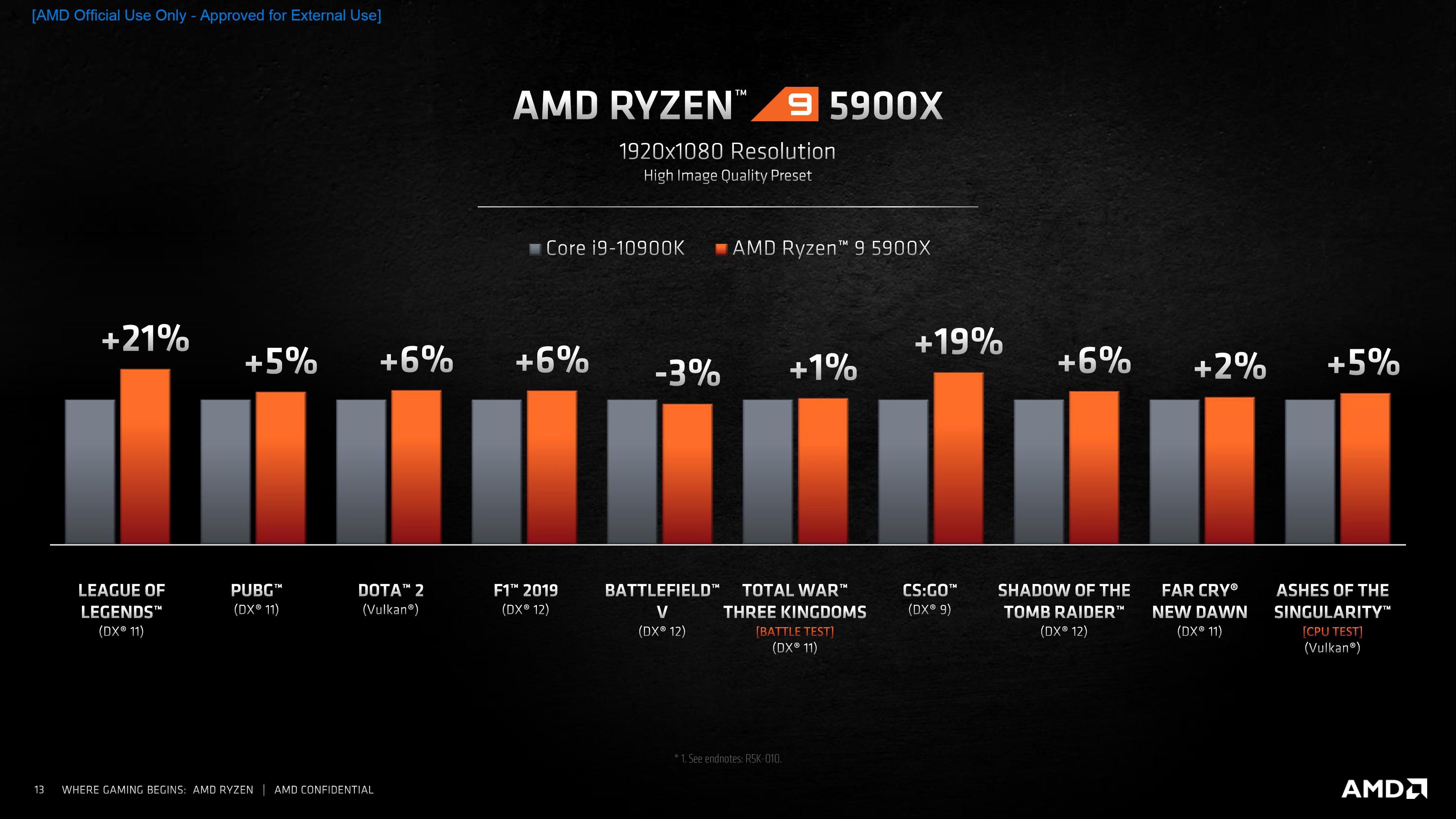 AMD Ryzen 5000 Desktop CPUs Zen 3 Vermeer 12