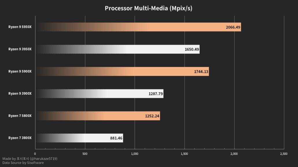 AMD Ryzen 5000 Zen 3 Desktop CPU's processor multimedia benchmarks in SiSoftware database. (Image Credits: Harukaze5719)