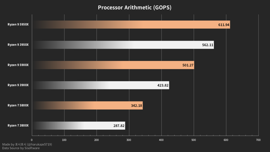 AMD Ryzen 5000 Zen 3 Desktop CPU's processor arithmetic benchmarks in SiSoftware database. (Image Credits: Harukaze5719)