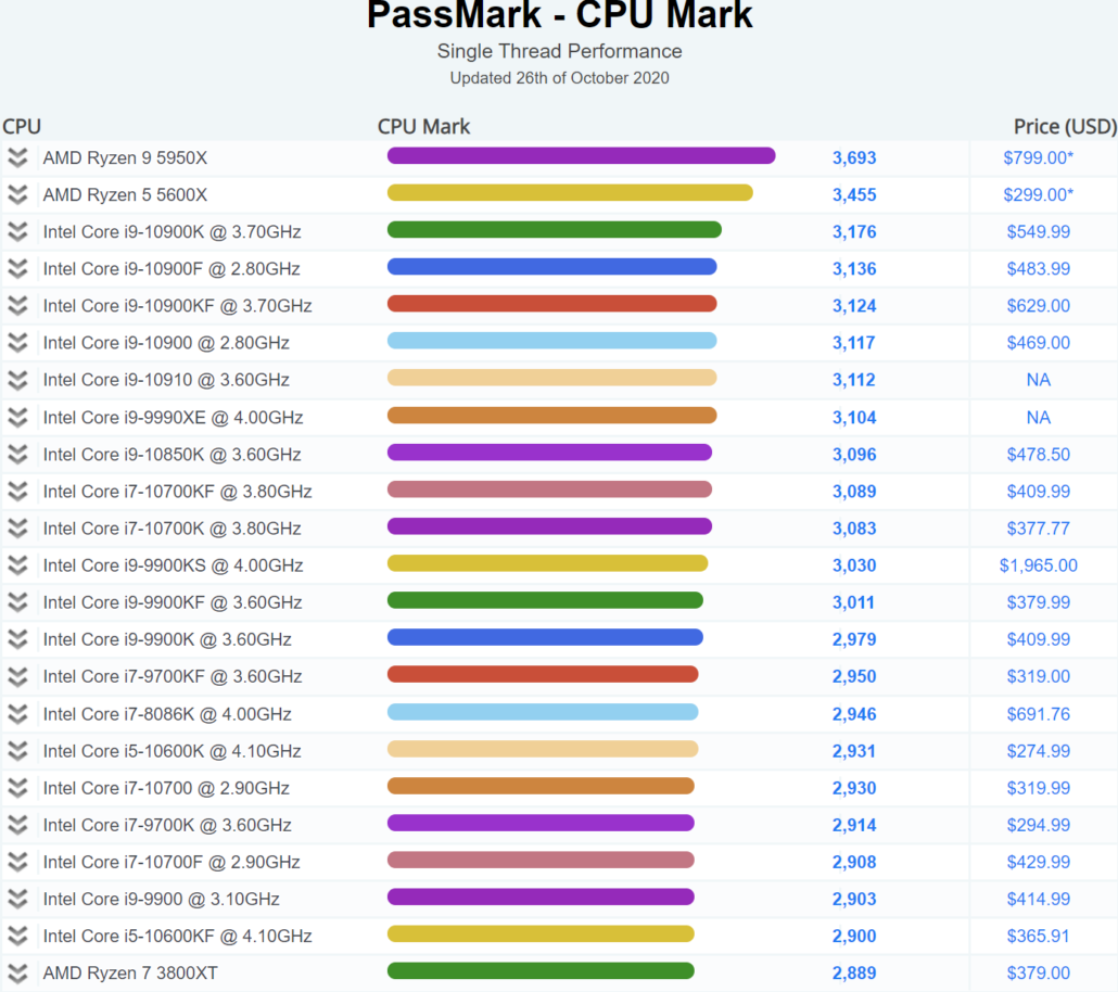 AMD Ryzen 9 5950X Desktop CPU_Passmark Single-Core