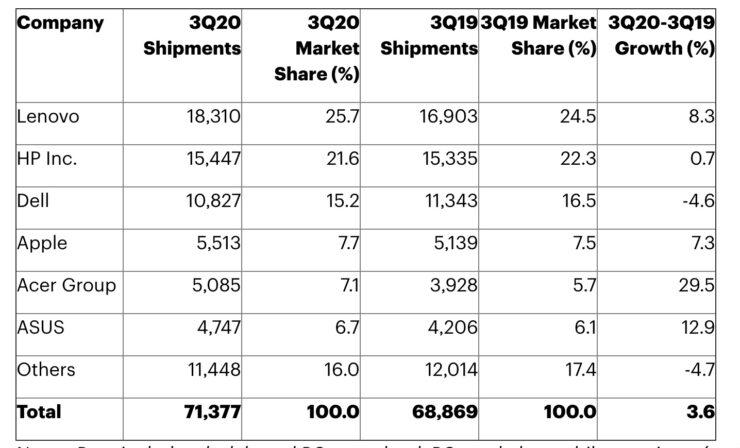 Gartner Q3 2020 PC Shipments