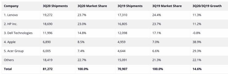 IDC Q3 2020 PC Shipments