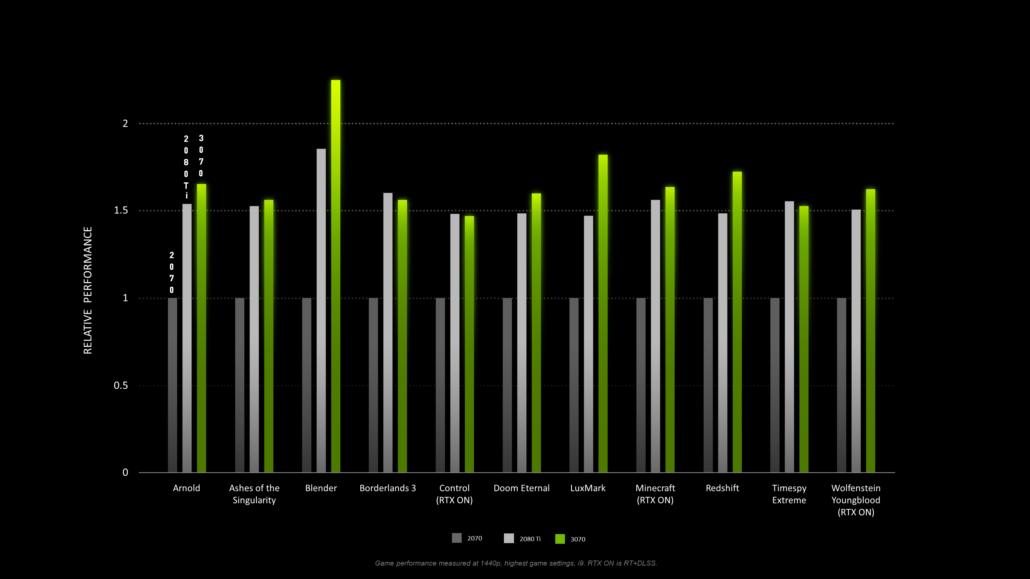 NVIDIA GeForce RTX 3070 Performance Metrics