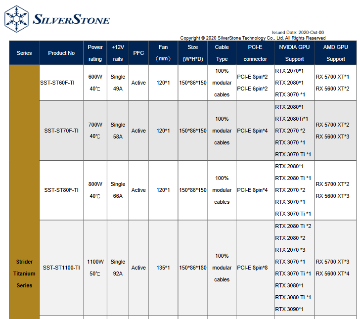 NVIDIA GeForce RTX 3070 Ti listed in GPU Support List for PSUs by SilverStone.