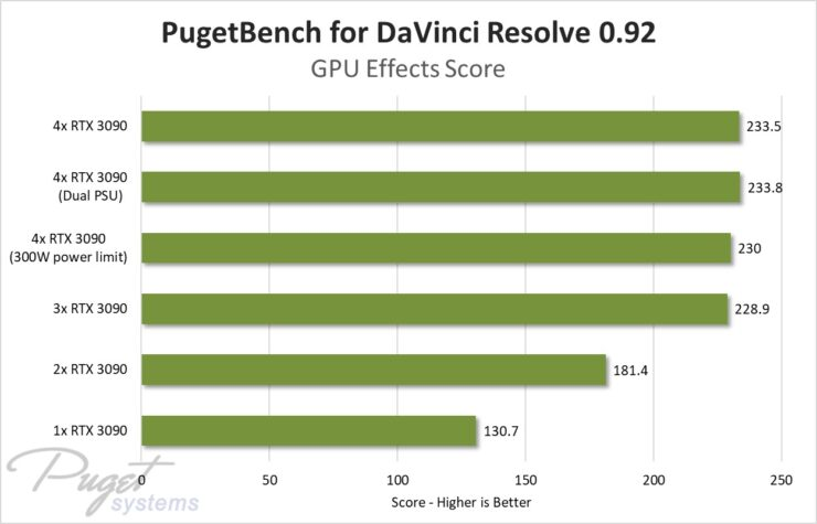 nvidia-geforce-rtx-3090-four-way-gpu-test_puget-systems_davinci-1