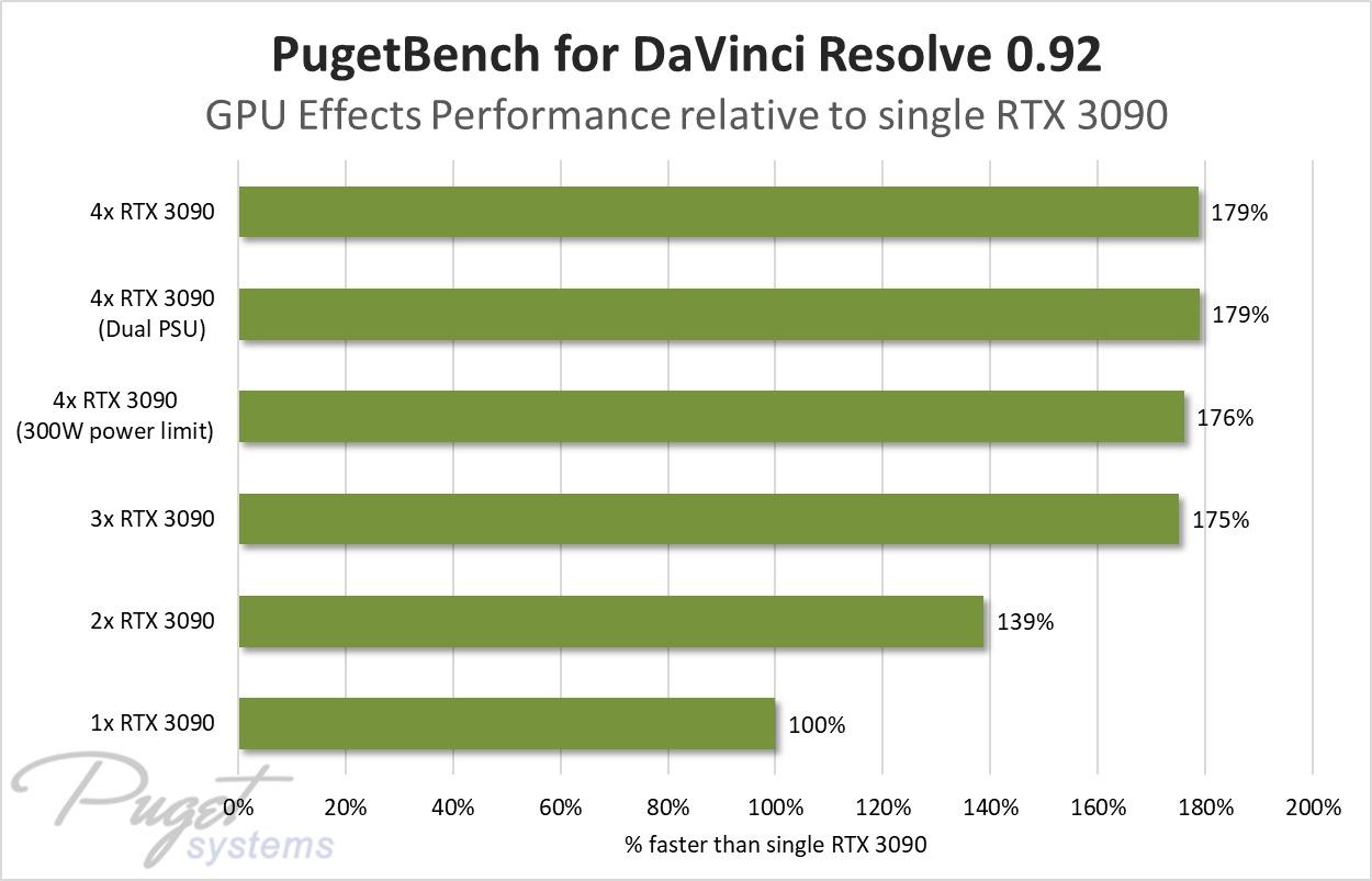 nvidia-geforce-rtx-3090-four-way-gpu-test_puget-systems_davinci-2
