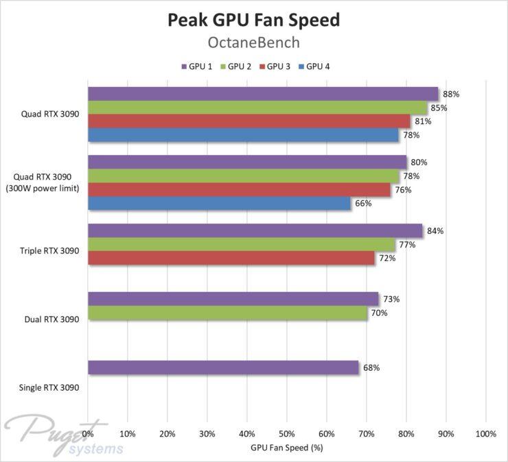 nvidia-geforce-rtx-3090-four-way-gpu-test_puget-systems_fan-speed