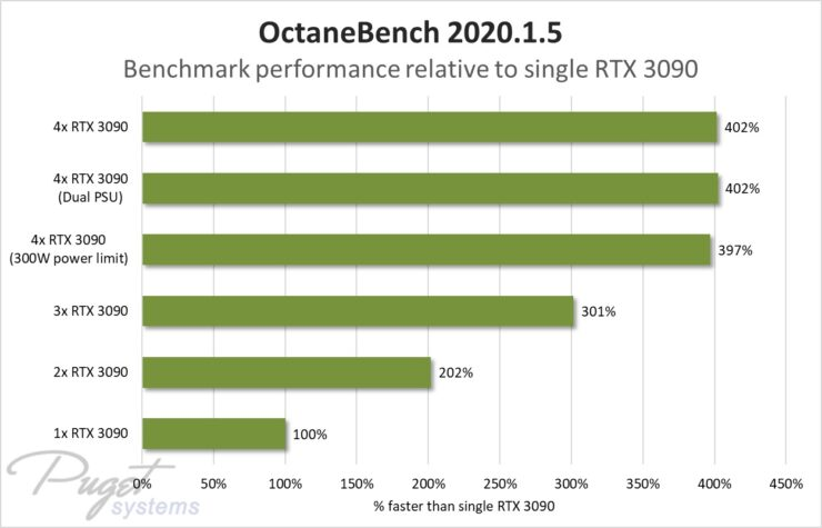 nvidia-geforce-rtx-3090-four-way-gpu-test_puget-systems_octane-bench-2