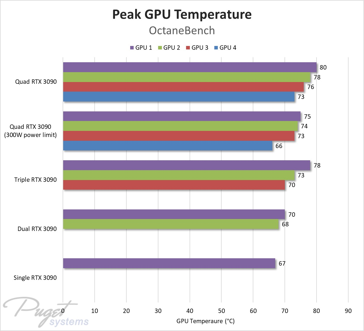 nvidia-geforce-rtx-3090-four-way-gpu-test_puget-systems_temperature