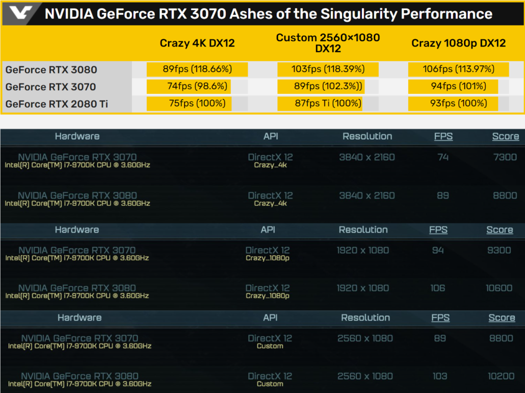 NVIDIA Geforce RTX 3070 Graphics Card Benchmarks_Leak