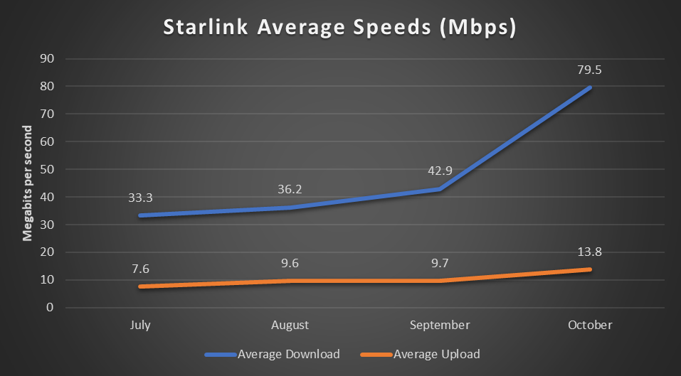 SpaceX Starlink Download Upload speeds 2020