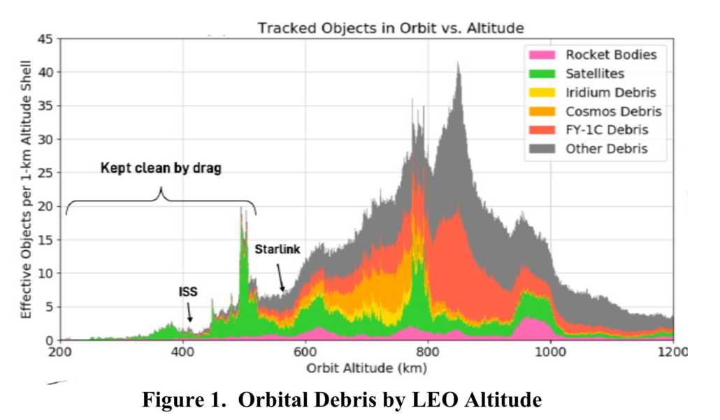 SpaceX Orbital Debris Data