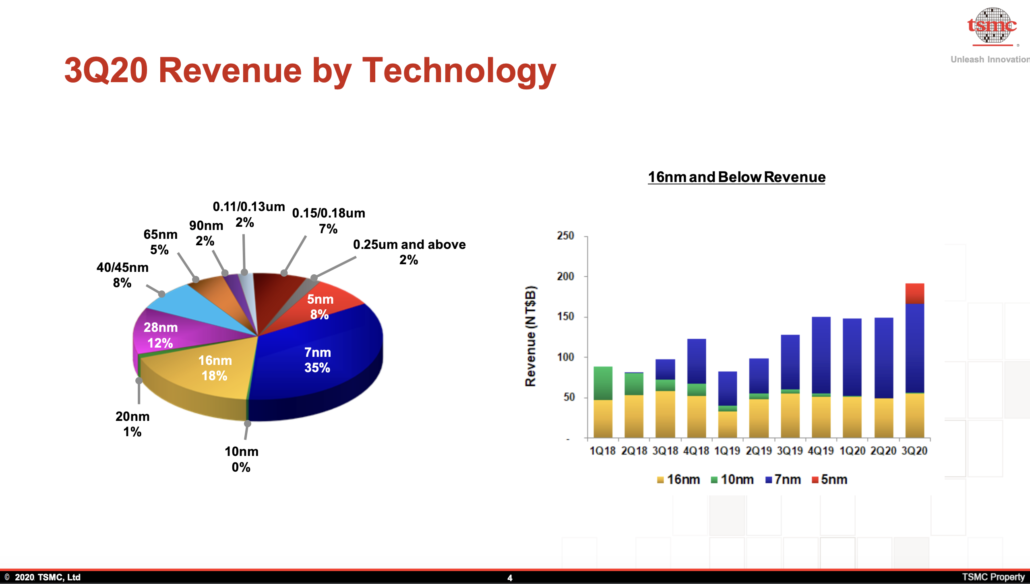 TSMC Revenue breakdown
