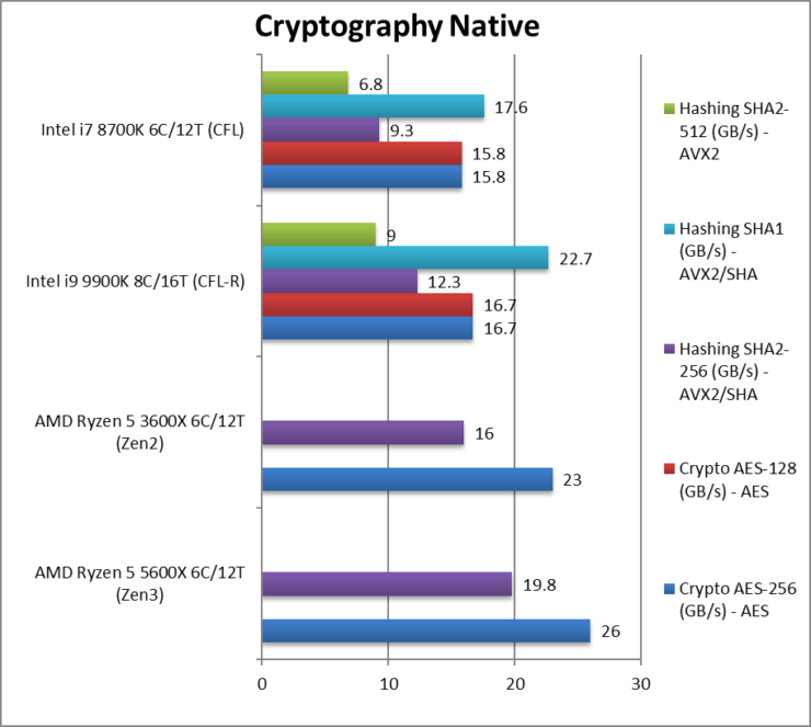 amd-5600x-cpu-crypto