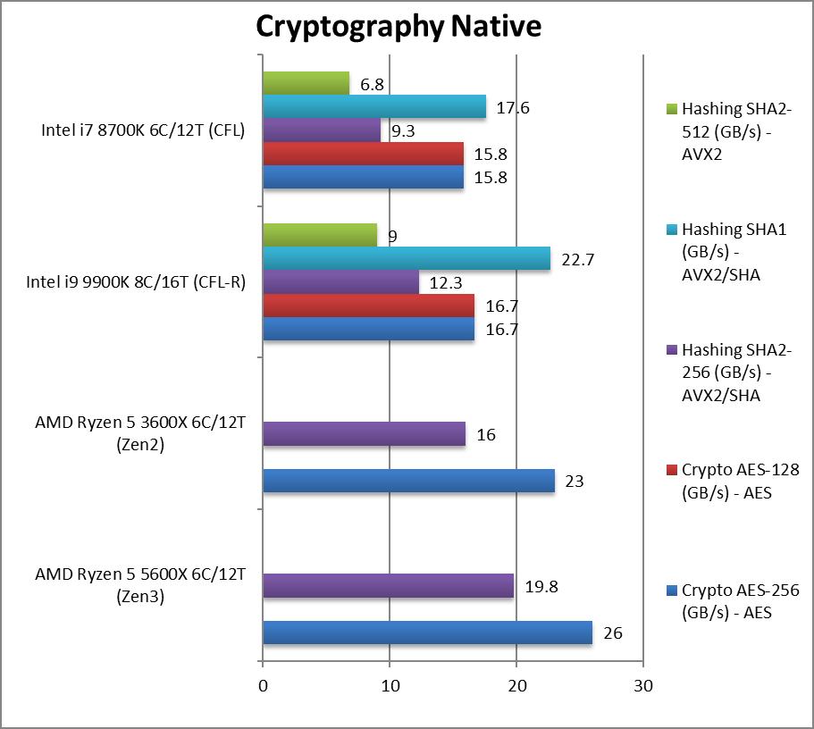 amd-5600x-cpu-crypto