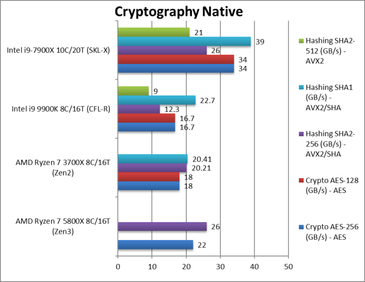 amd-5800x-cpu-crypto