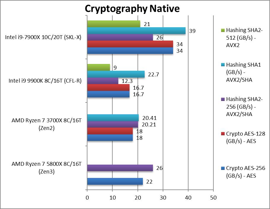 amd-5800x-cpu-crypto