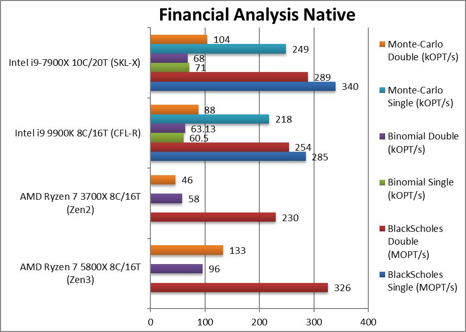 amd-5800x-cpu-finance