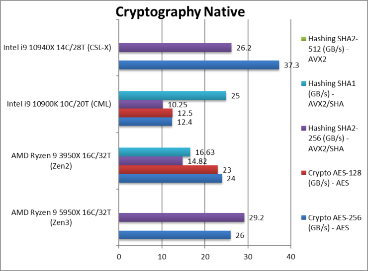 amd-5950x-cpu-crypto