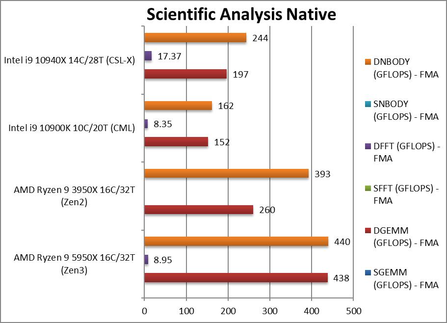 amd-5950x-cpu-science